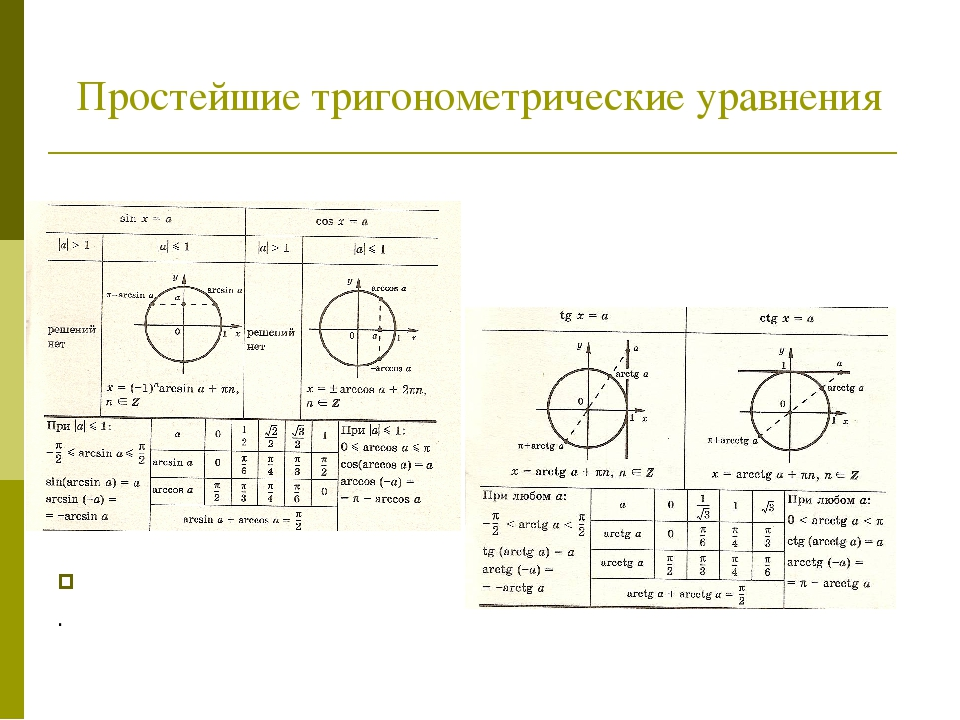 Простейшие тригонометрические уравнения .