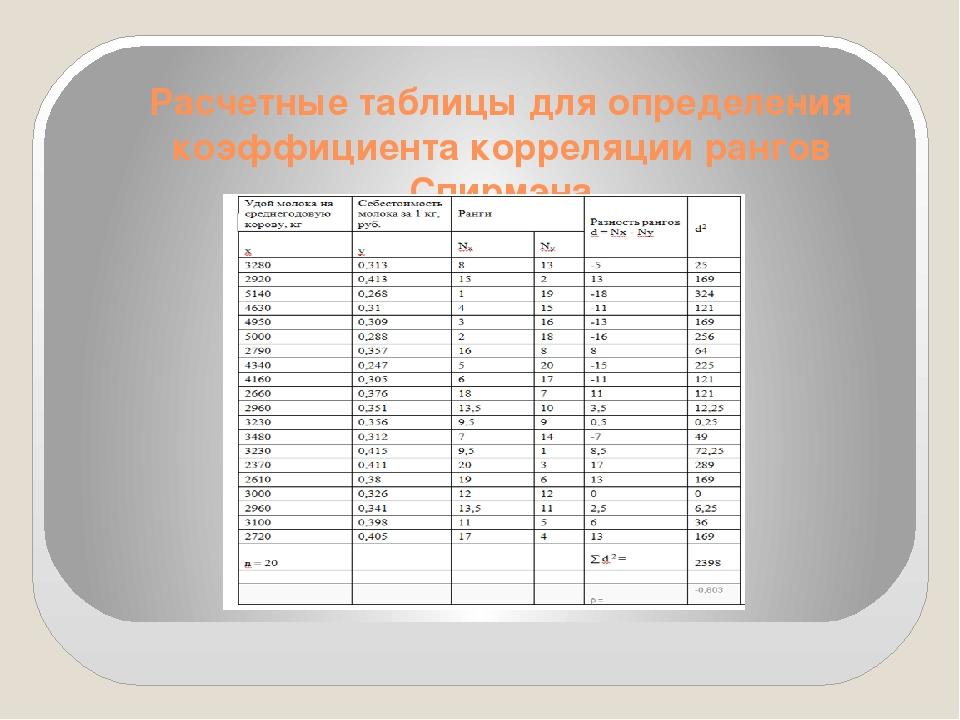 Расчетные таблицы для определения коэффициента корреляции рангов Спирмэна