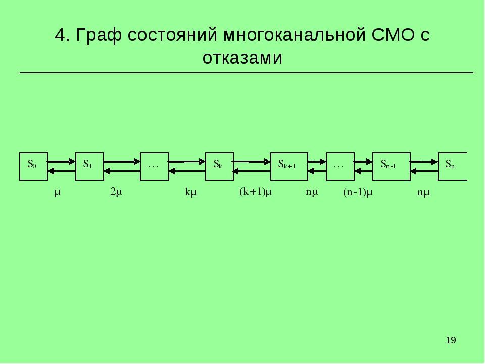 * 4. Граф состояний многоканальной СМО с отказами