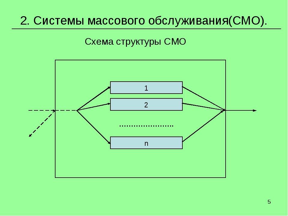 * 2. Системы массового обслуживания(СМО). Схема структуры СМО