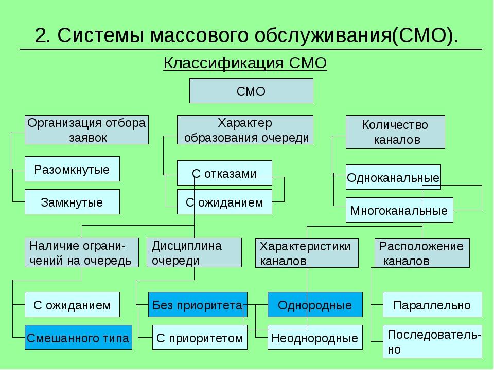 * 2. Системы массового обслуживания(СМО). Классификация СМО СМО