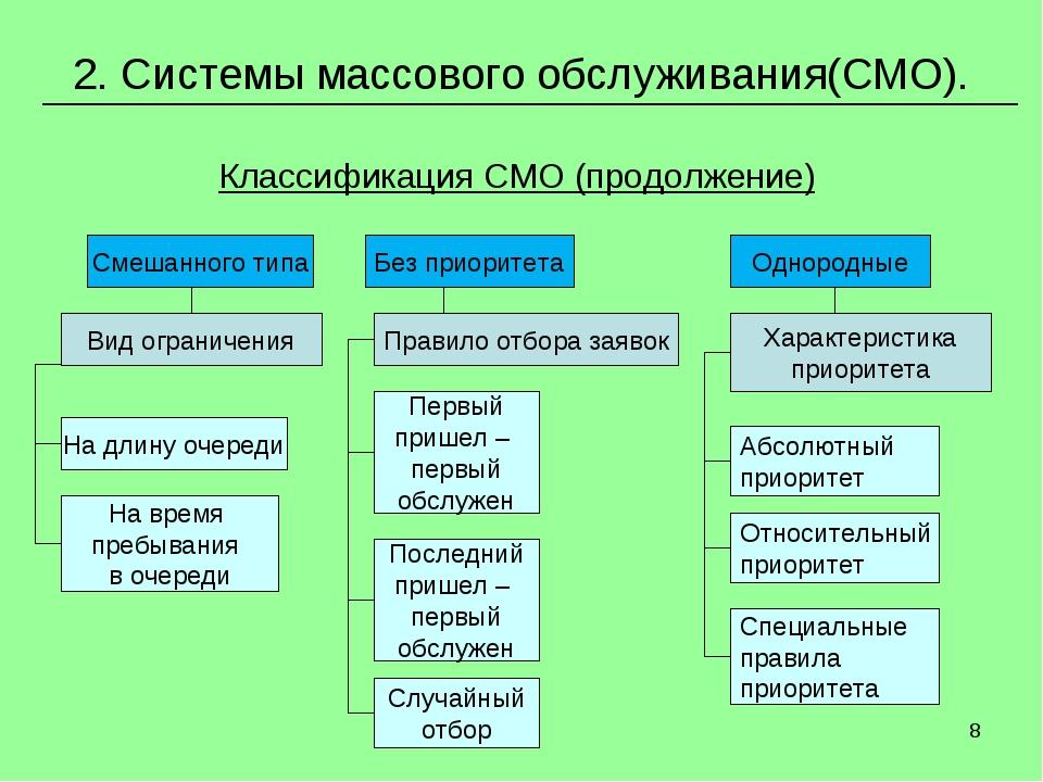 * 2. Системы массового обслуживания(СМО). Классификация СМО (продолжение)