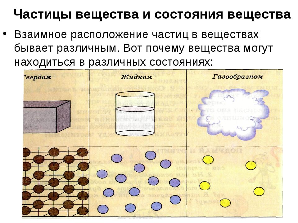 Частицы вещества и состояния вещества Взаимное расположение частиц в вещества...