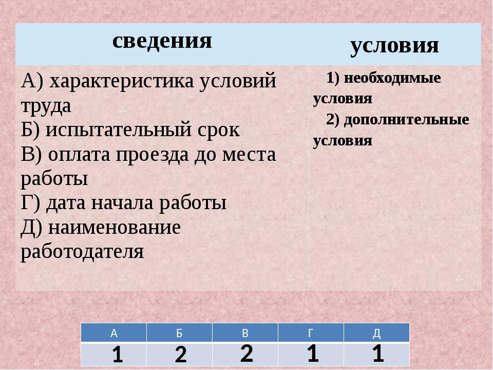 1 2 2 1 1 А Б В Г Д сведения условия А) характеристика условий труда Б) испыт...