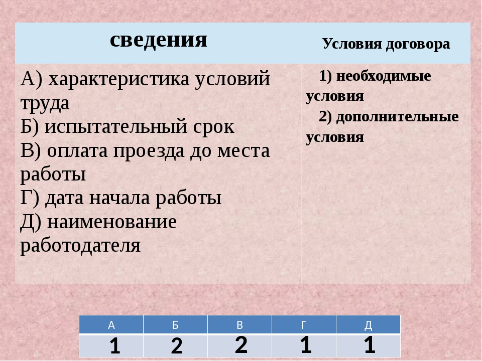 1 2 2 1 1 А Б В Г Д сведения Условия договора А) характеристика условий труда...