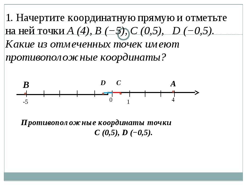 1. Начертите координатную прямую и отметьте на ней точки A (4), B (−5), C (0,...