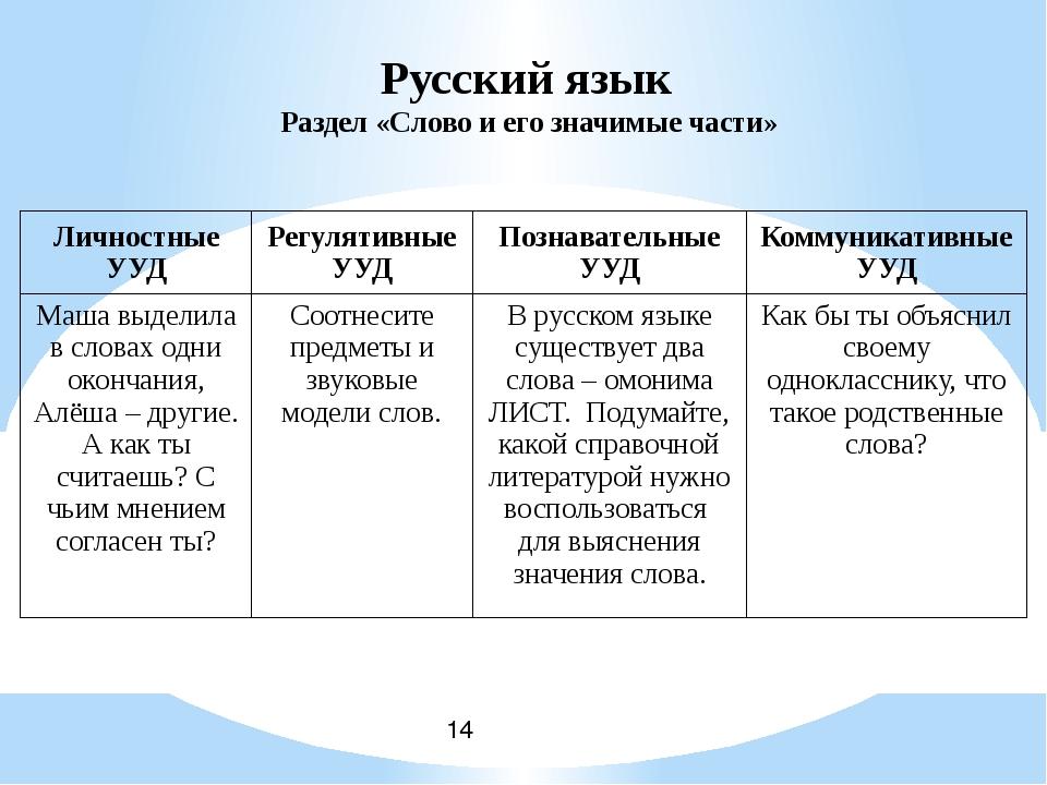 Русский язык Раздел «Слово и его значимые части» Личностные УУД Регулятивные...