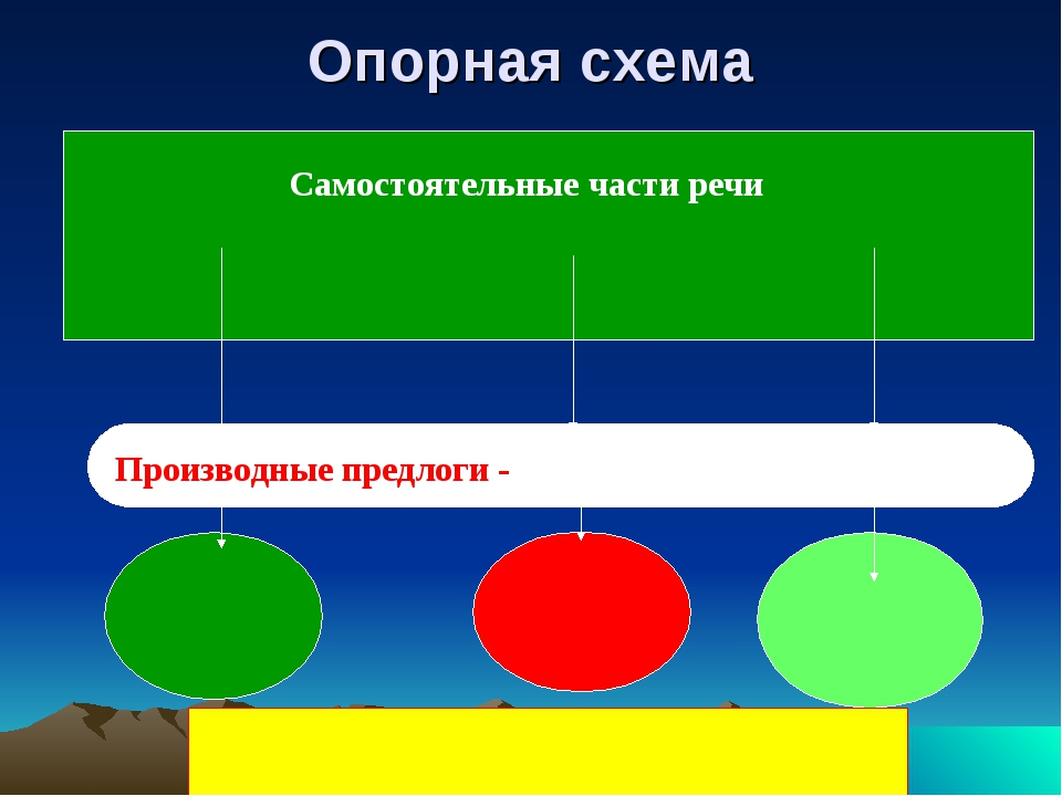 Опорная схема Самостоятельные части речи Производные предлоги -