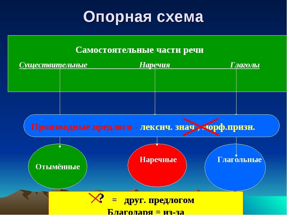 Опорная схема Самостоятельные части речи Существительные Наречия Глаголы Прои...