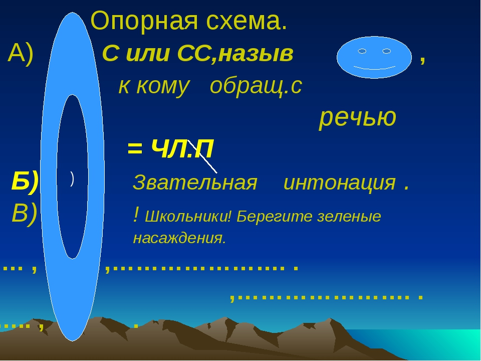 ) Опорная схема. А) С или СС,назыв ,  к кому обращ.с   речью = ЧЛ....