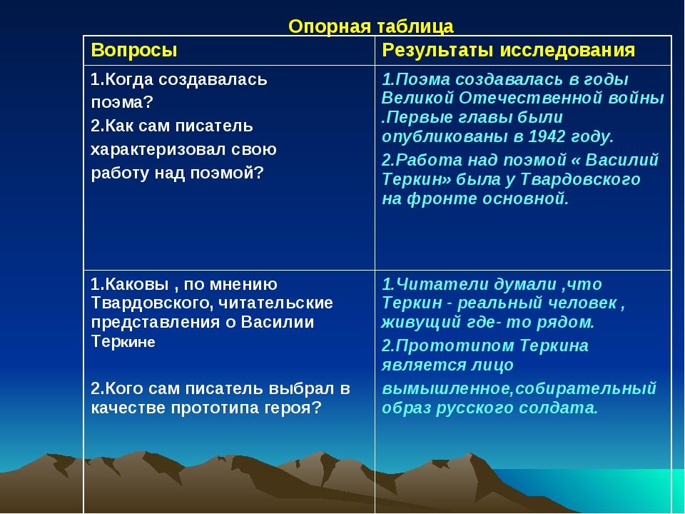 Опорная таблица ВопросыРезультаты исследования 1.Когда создавалась поэма? 2....