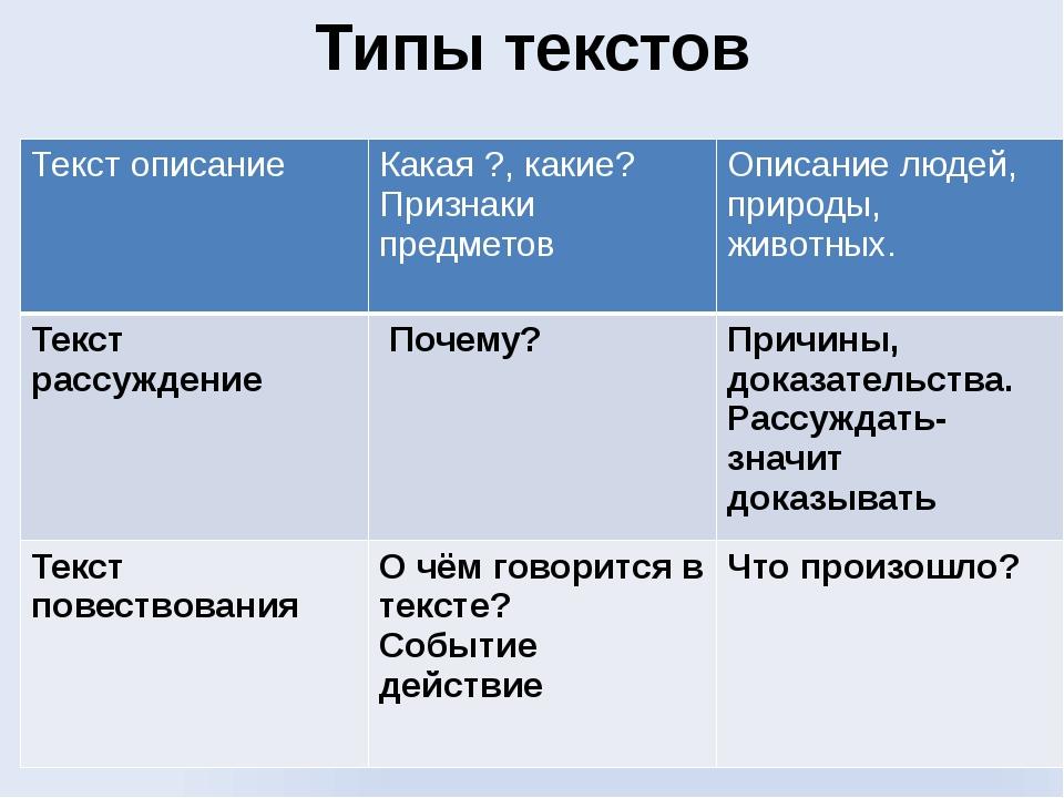 Типы текстов Текст описание Какая ?, какие? Признаки предметов Описание людей...