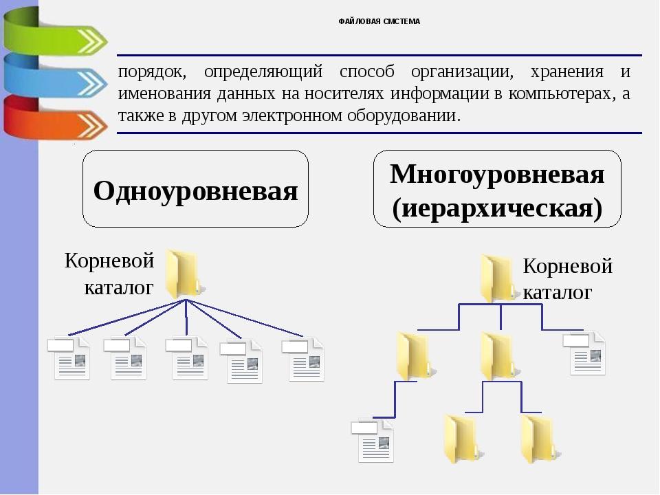 картинки для конечной файловой системы