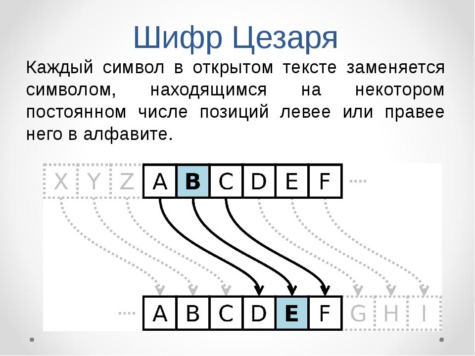 Шифр Цезаря Каждый символ в открытом тексте заменяется символом, находящимся...