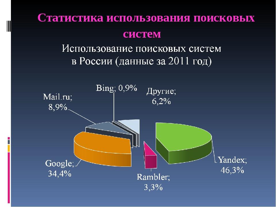 Статистика использования поисковых систем