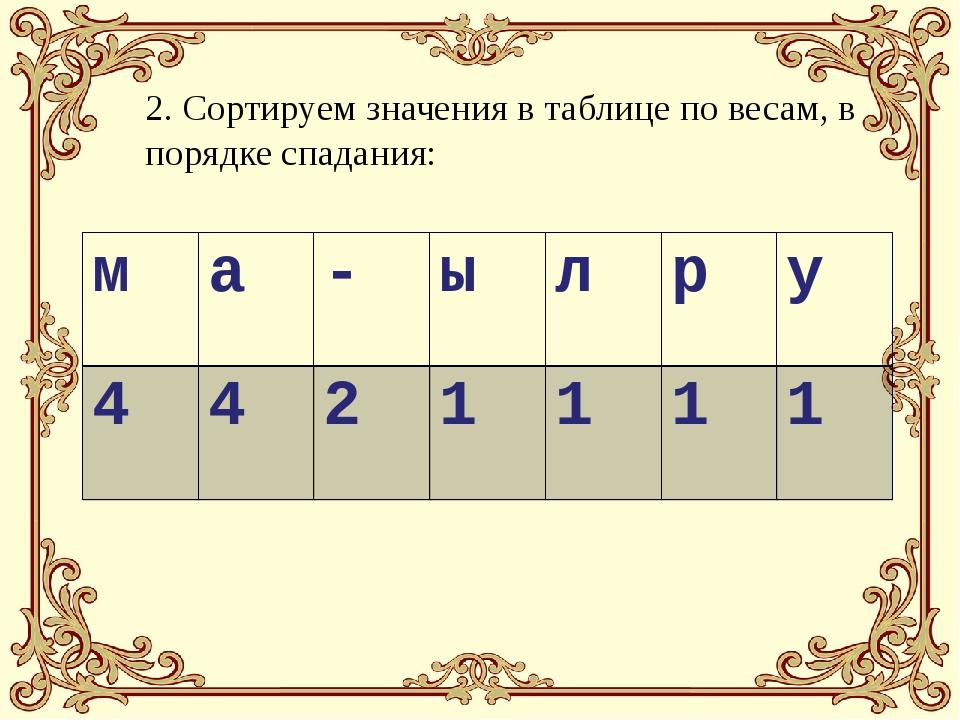 2. Сортируем значения в таблице по весам, в порядке спадания: ма-ылру 4...