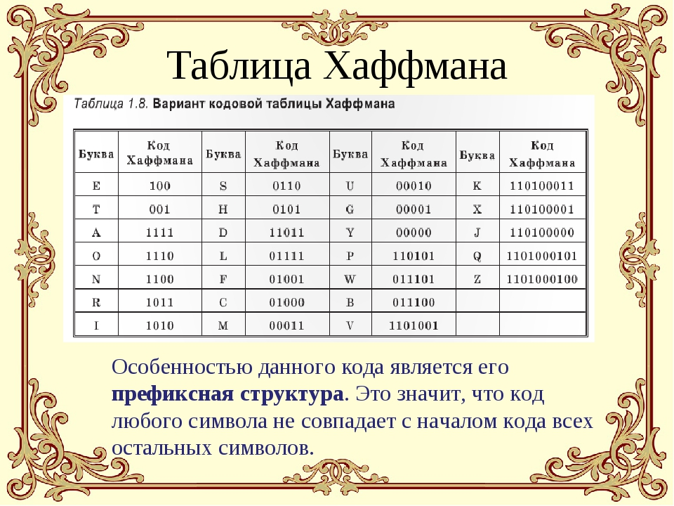 Таблица Хаффмана Особенностью данного кода является его префиксная структура....