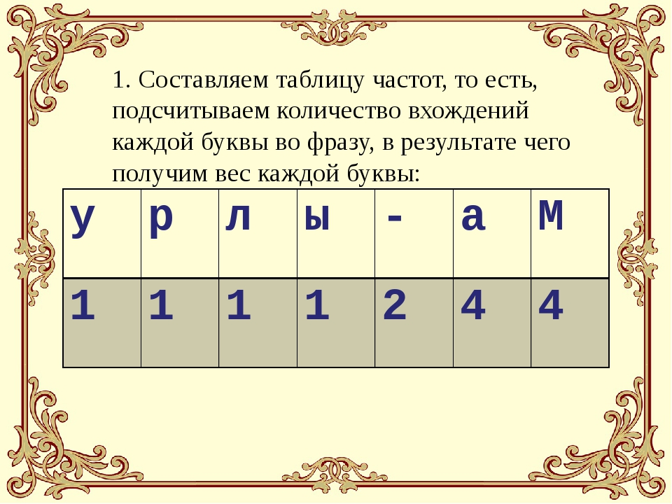 1. Составляем таблицу частот, то есть, подсчитываем количество вхождений кажд...