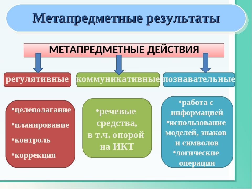 Метапредметные результаты картинки для презентации идеале чтобы