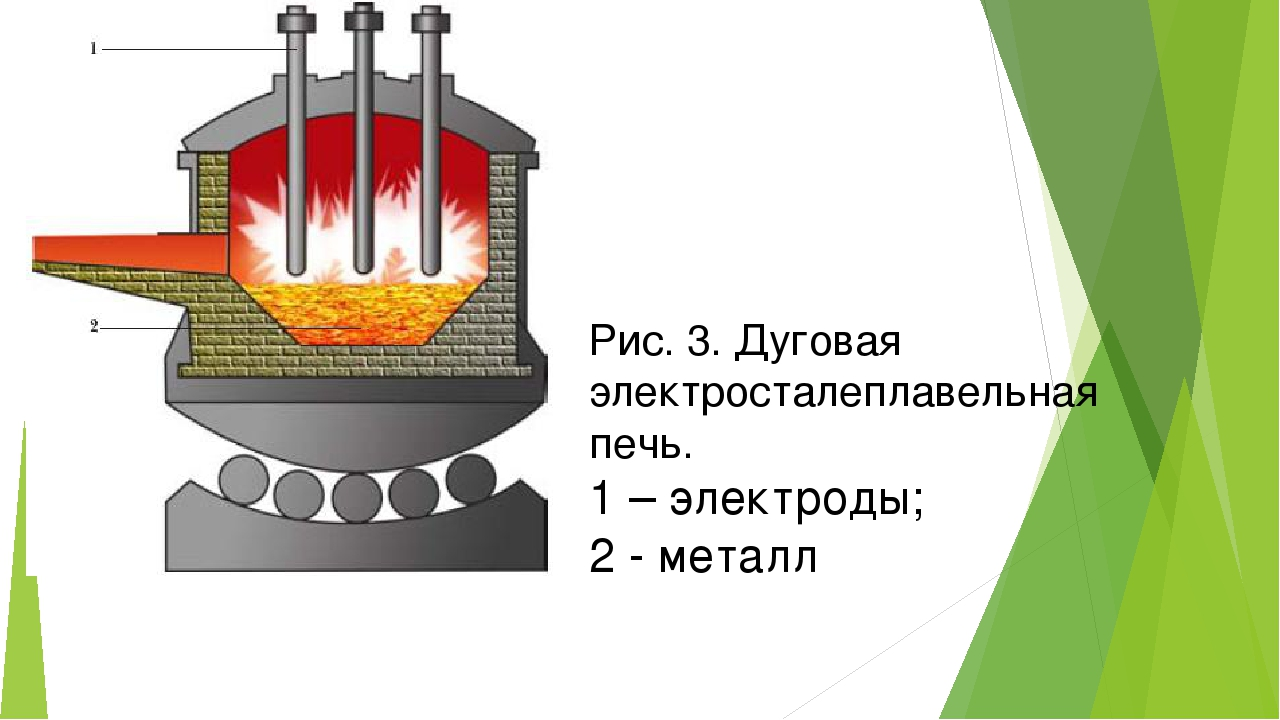 Рис. 3. Дуговая электросталеплавельная печь. 1 – электроды; 2 - металл