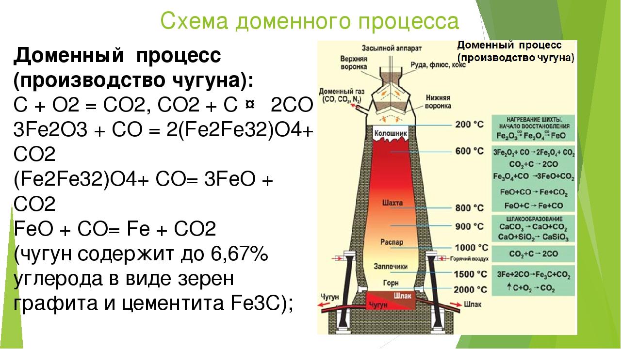 Схема доменного процесса Доменный процесс (производство чугуна): C + O2 = CO...