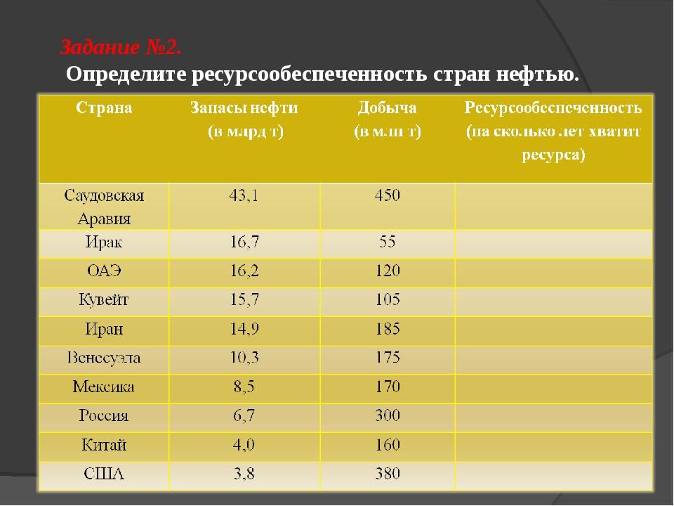 Задание №2. Определите ресурсообеспеченность стран нефтью.