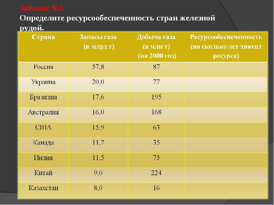 Задание №5. Определите ресурсообеспеченность стран железной рудой.