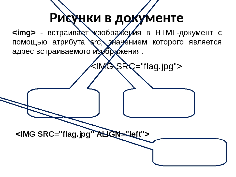Рисунки в документе  - встраивает изображения в HTML-документ с помощью атриб...