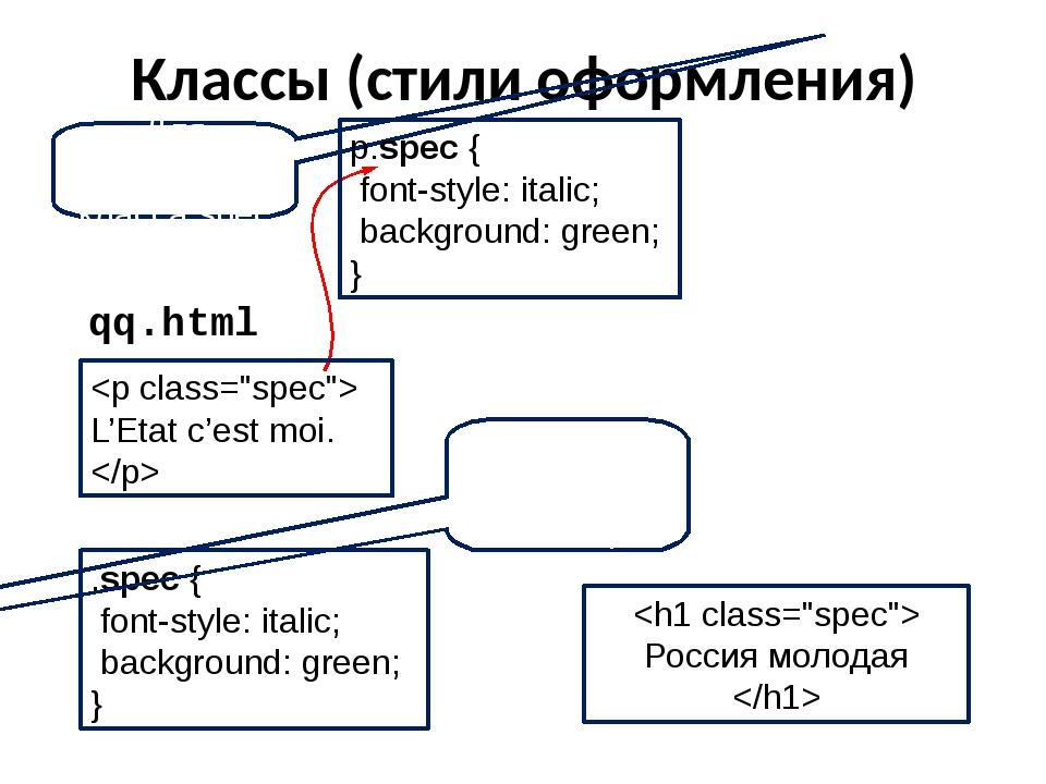 qq.html Классы (стили оформления) Для абзацев класса spec p.spec { font-style...