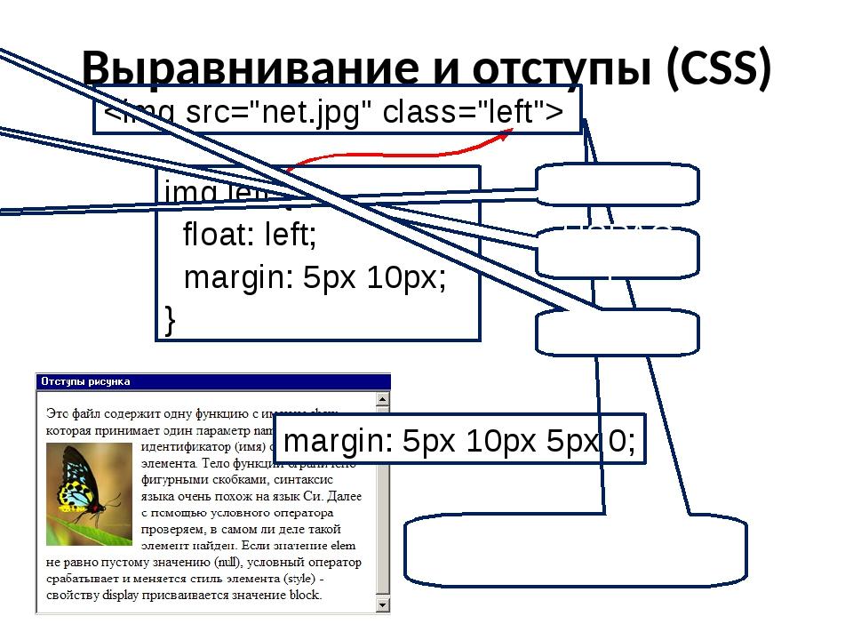 Выравнивание и отступы (CSS)  img.left { float: left; margin: 5px 10px; } mar...