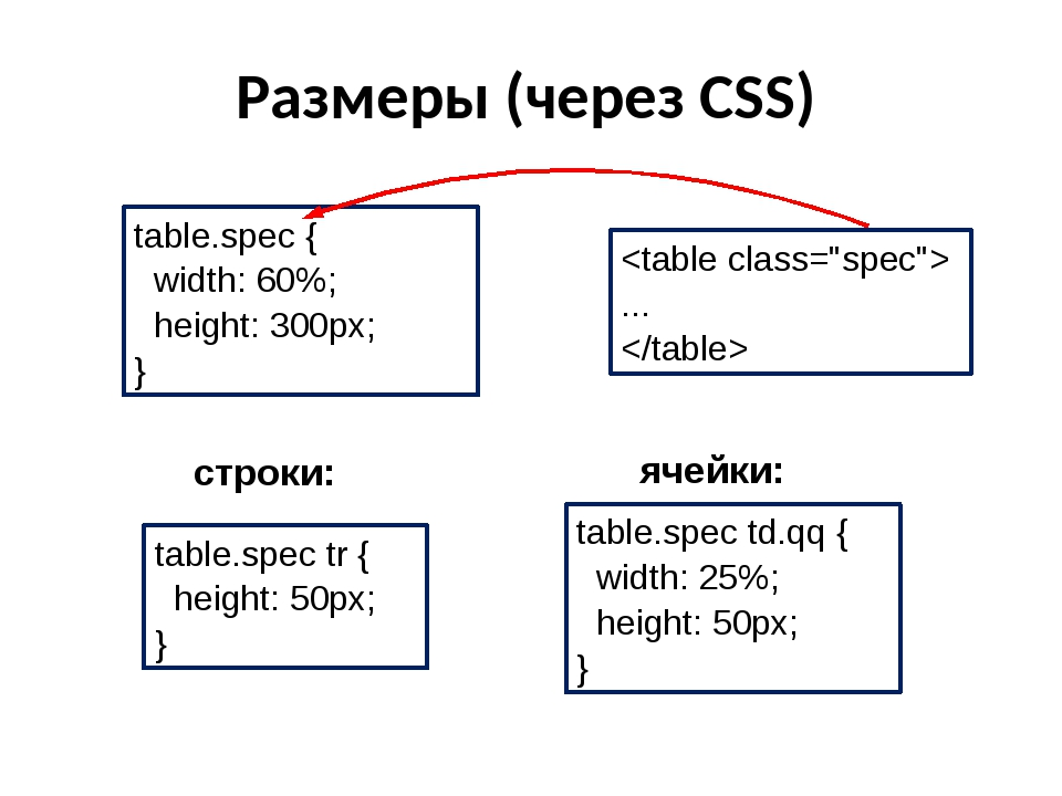 Размеры (через CSS) строки: ячейки: table.spec { width: 60%; height: 300px; }...