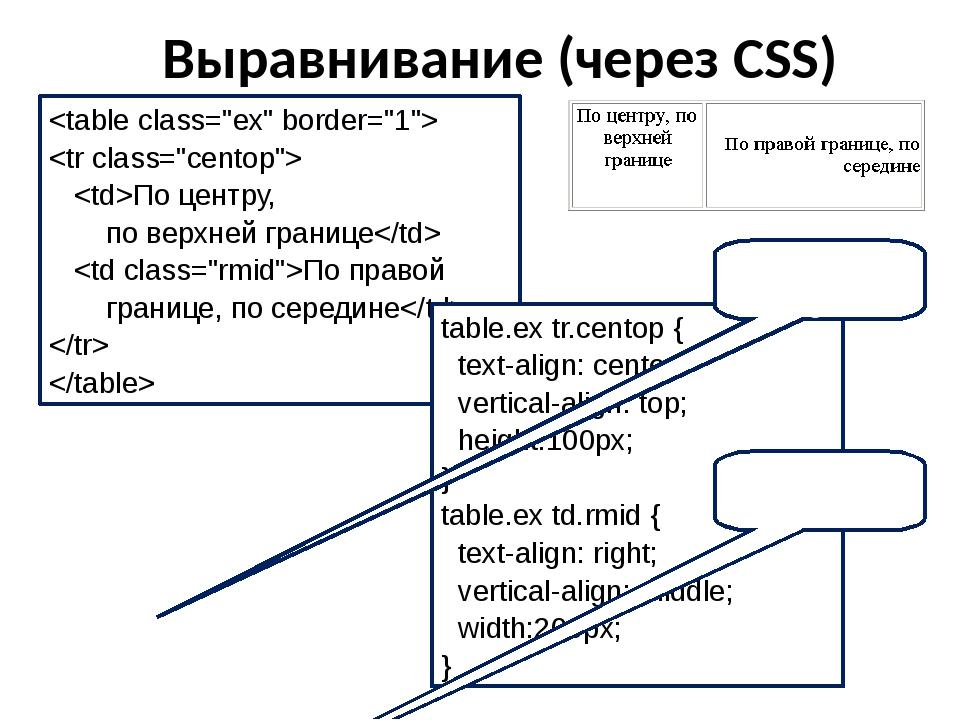Выравнивание (через CSS)   По центру, по верхней границе По правой  границе,...