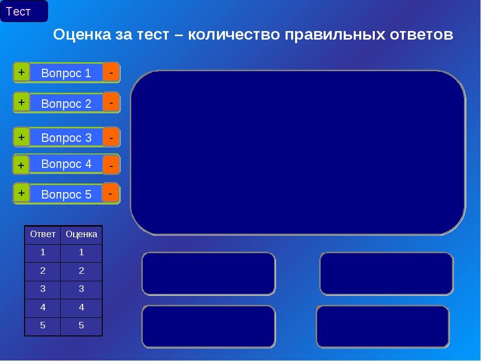 Вопрос 1 Вопрос 2 Вопрос 3 Вопрос 4 Вопрос 5 + - + + + + - - - - Тест Оценка...