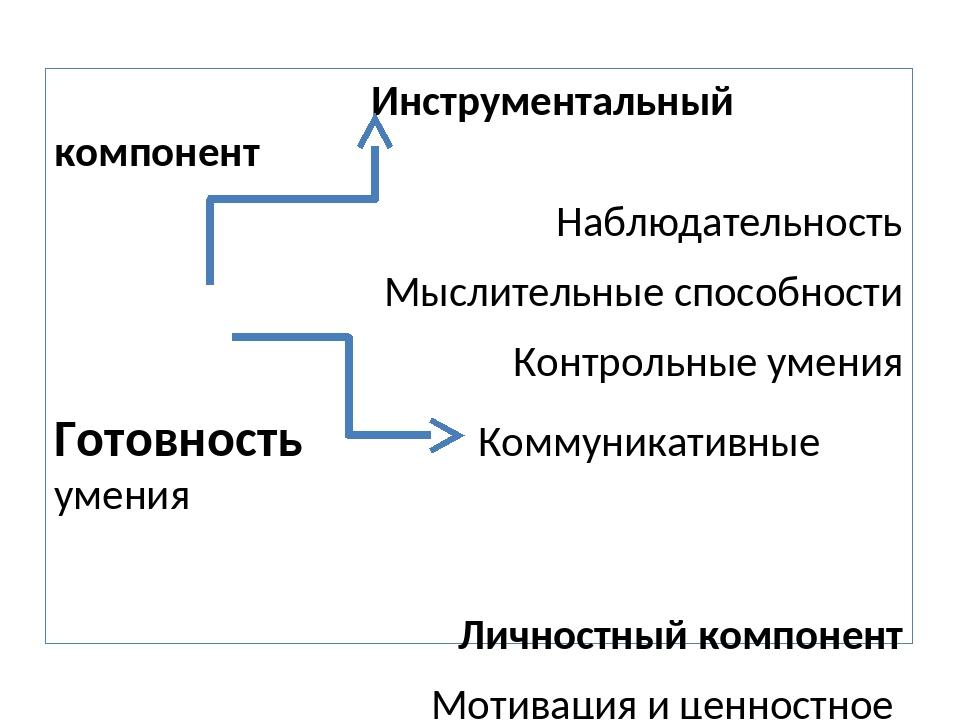 Инструментальный компонент Наблюдательность Мыслительные способности Контрол...