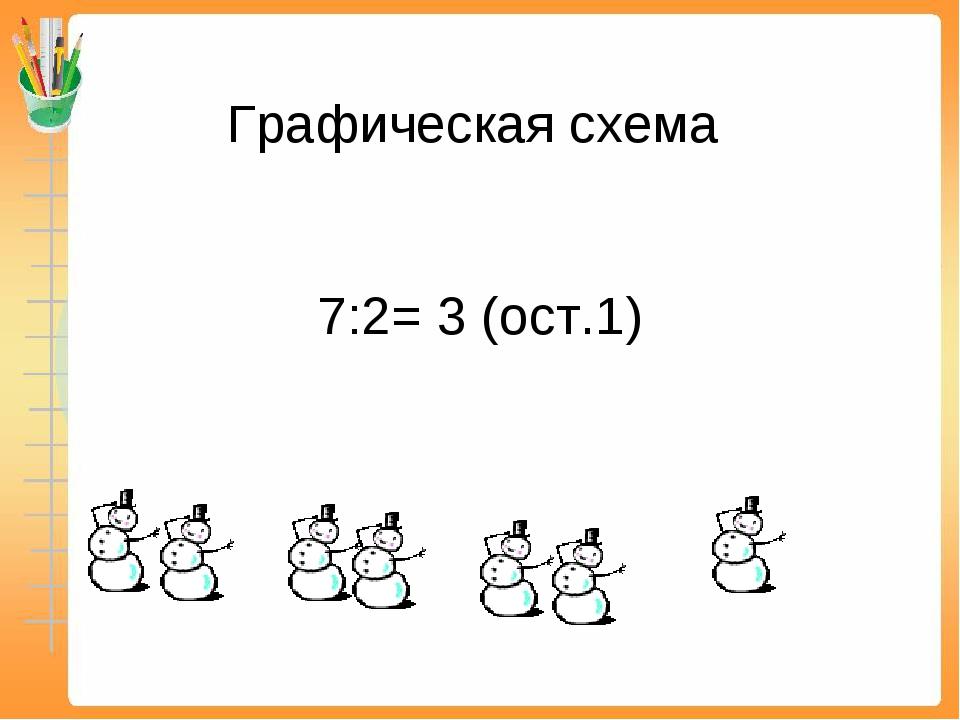 Графическая схема 7:2= 3 (ост.1)