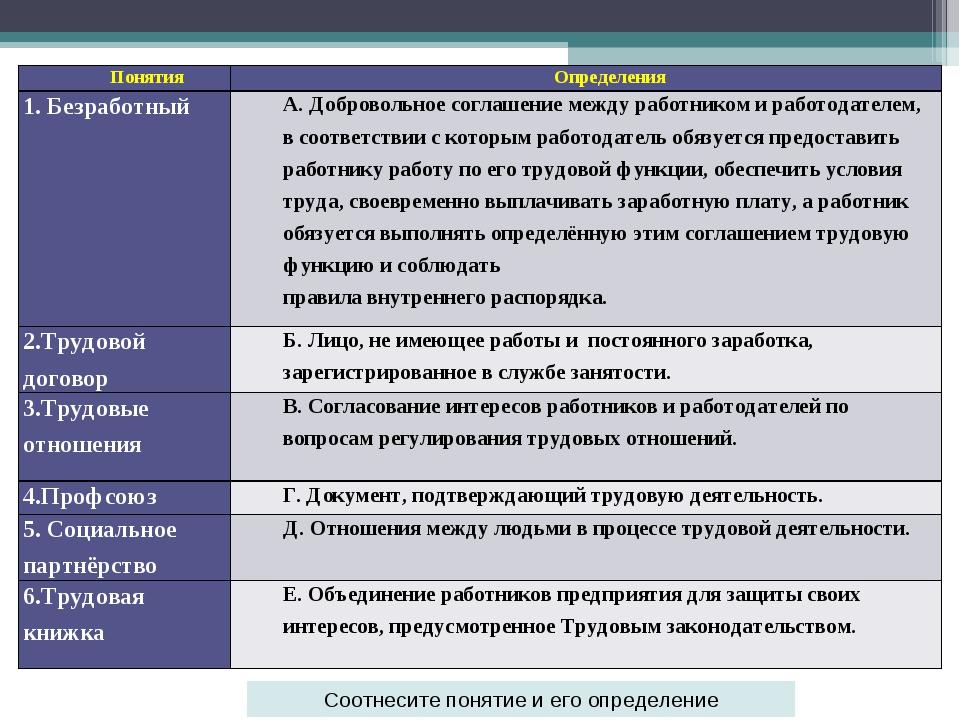 Соотнесите понятие и его определение Понятия Определения 1. БезработныйА. Д...