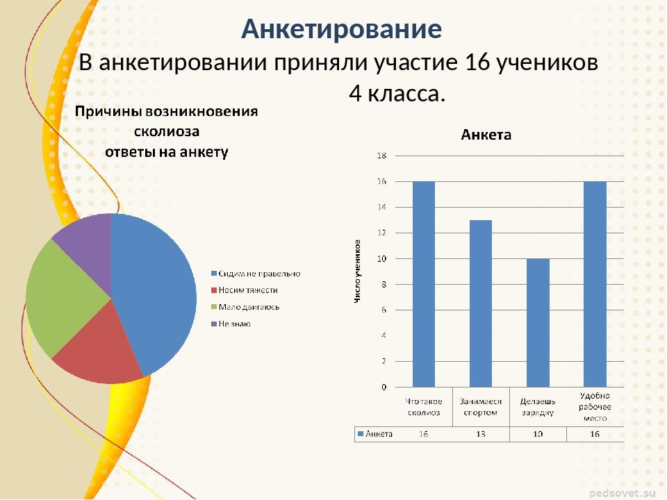 Анкетирование В анкетировании приняли участие 16 учеников 4 класса.