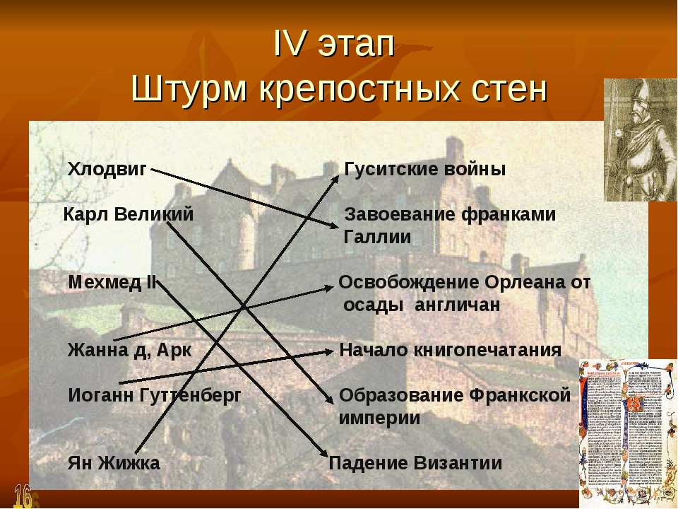 IV этап Штурм крепостных стен Хлодвиг  Гуситские войны Карл Великий  Зав...