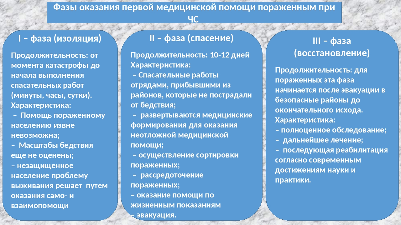 Фазы оказания первой медицинской помощи пораженным при ЧС I – фаза (изоляция)...
