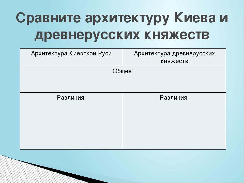 Сравните архитектуру Киева и древнерусских княжеств Архитектура Киевской Руси...