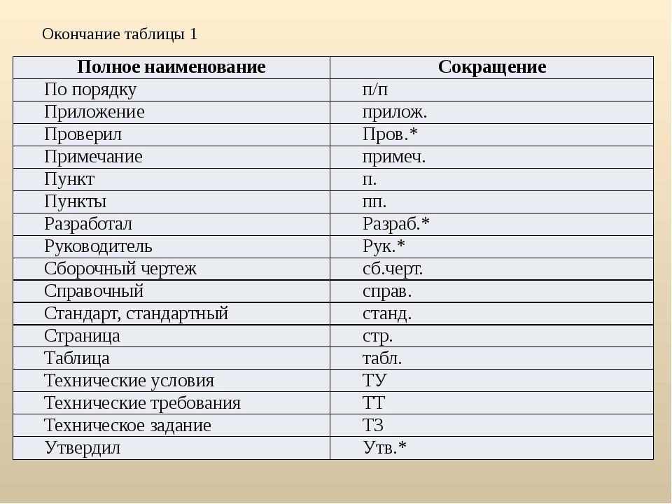 Окончание таблицы 1 Полное наименование Сокращение По порядку п/п Приложение...