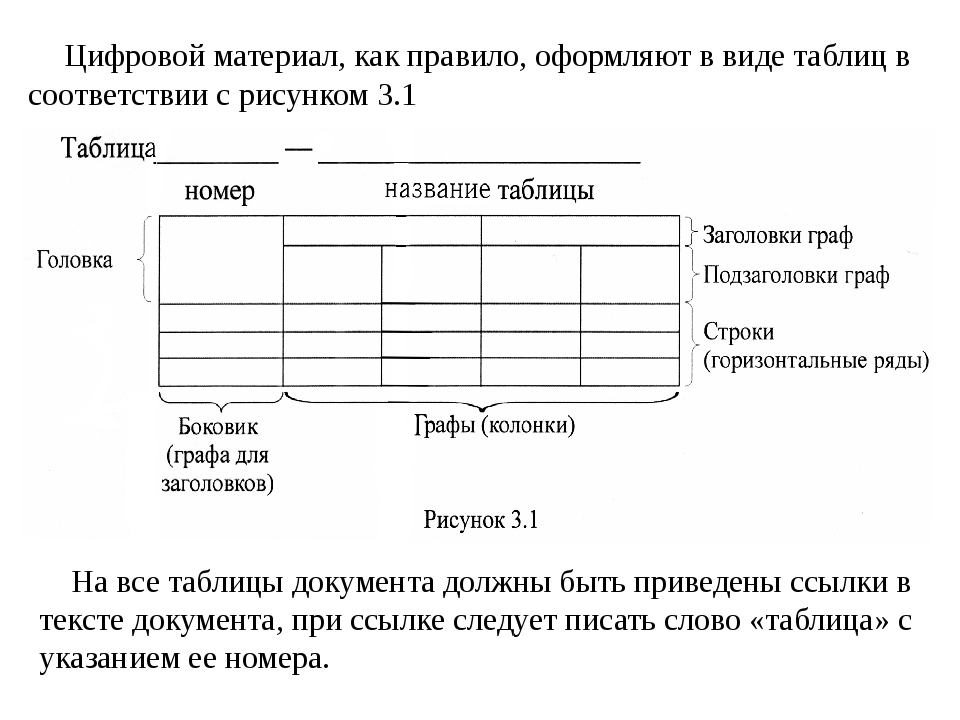 Цифровой материал, как правило, оформляют в виде таблиц в соответствии с рису...