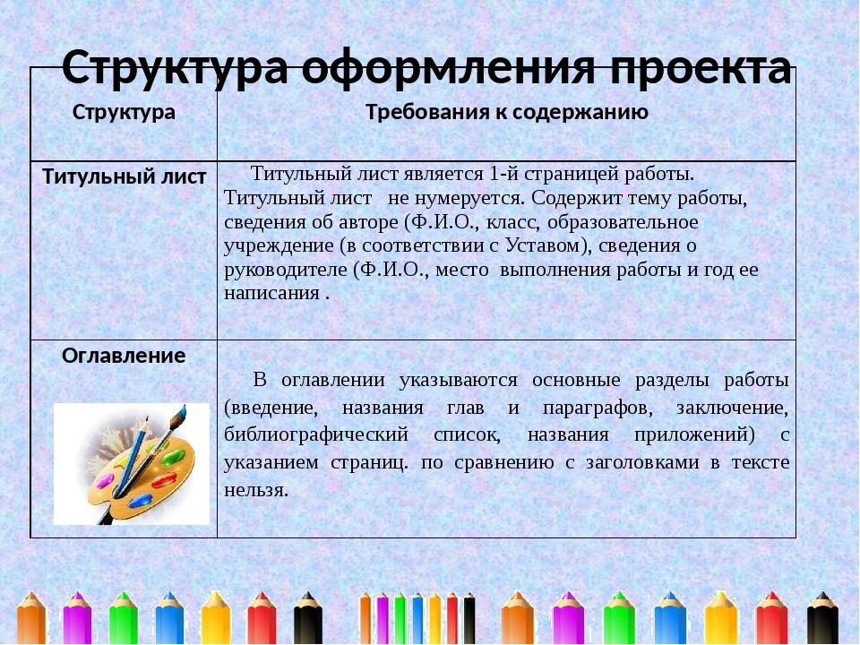 Структура оформления проекта Структура Требования к содержанию Титульный лист...