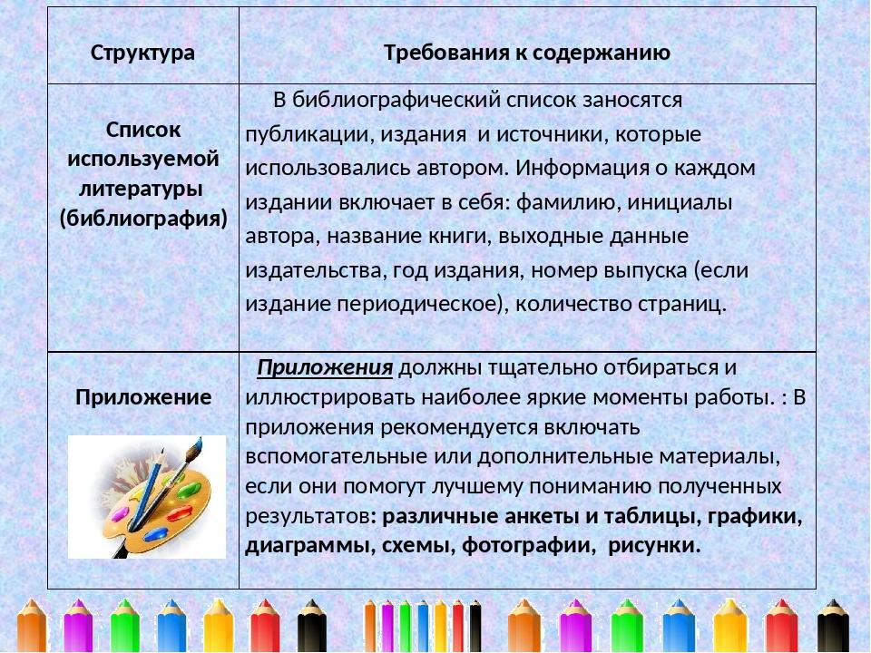 Структура Требования к содержанию Список используемой литературы (библиограф...
