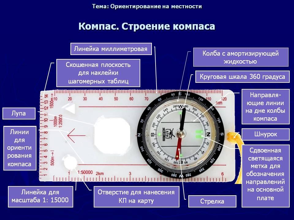 Картинки устройство спортивного компаса
