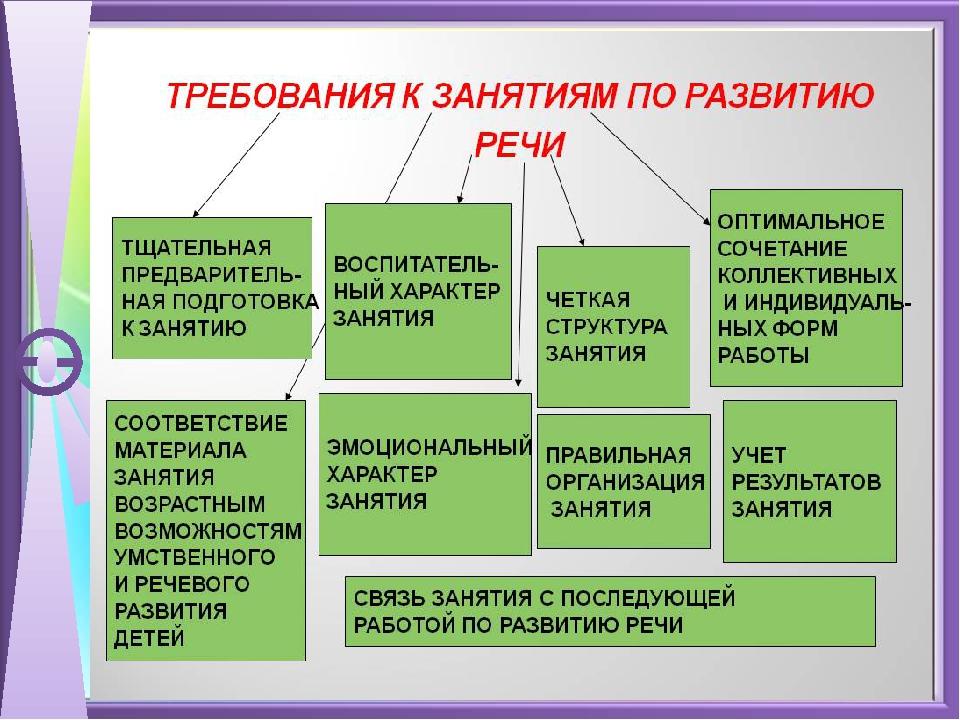 структура нод в доу по фгос