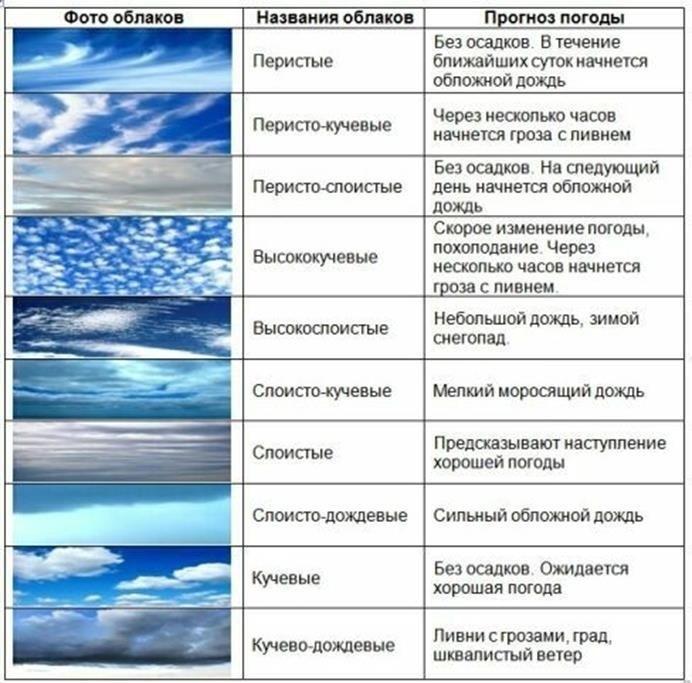 виды облаков картинки с названиями и описанием планах