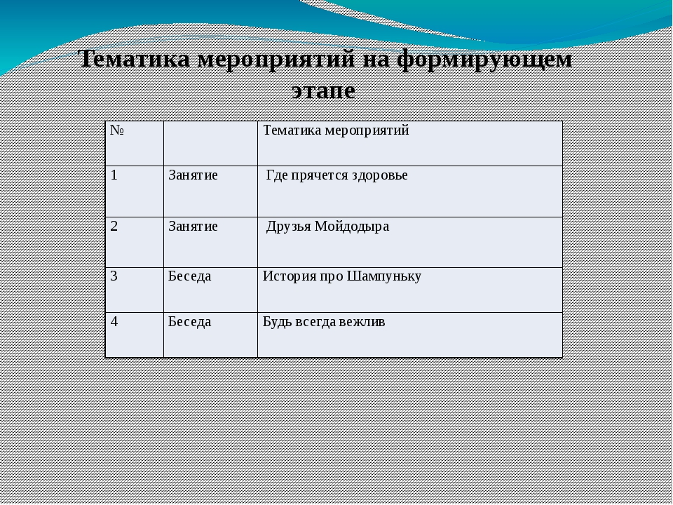 Тематика мероприятий на формирующем этапе № Тематика мероприятий 1 Занятие Г...