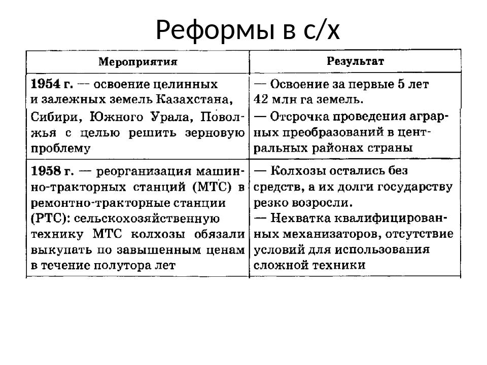 Реформы в с/х
