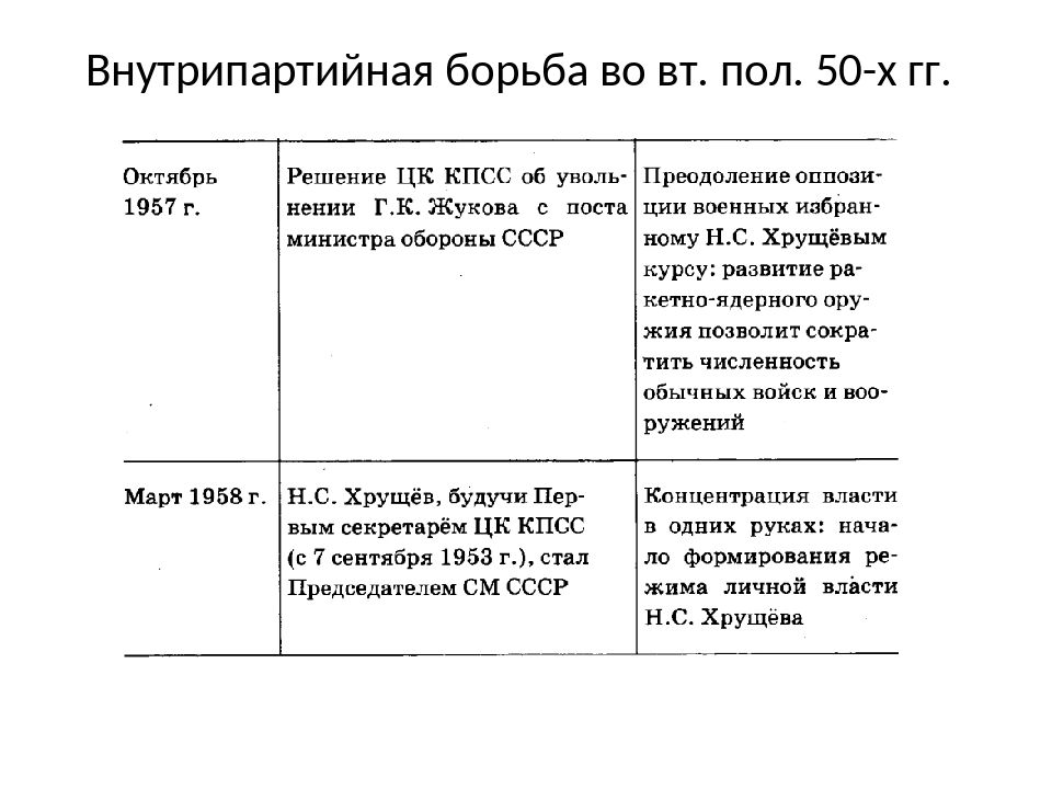 Внутрипартийная борьба во вт. пол. 50-х гг.